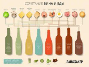 Гастрономические сочетания вина и еды